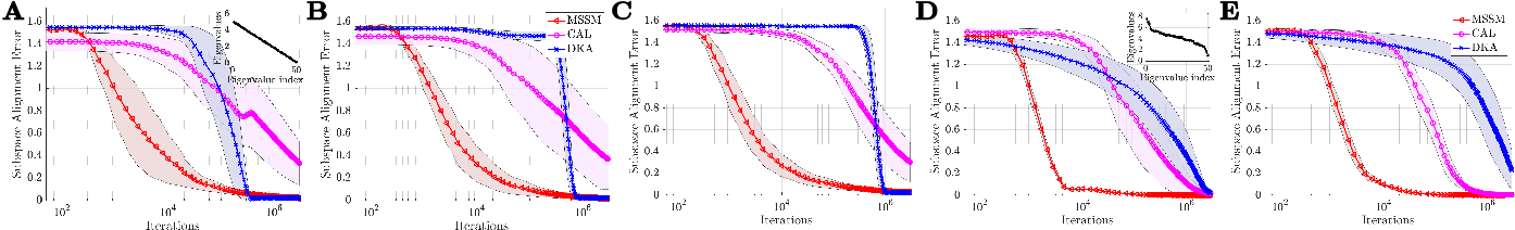 Figure 3 for A Neural Network with Local Learning Rules for Minor Subspace Analysis