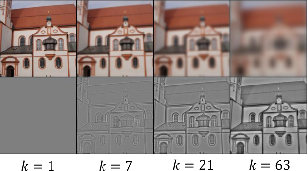 Figure 1 for Frequency Domain Image Translation: More Photo-realistic, Better Identity-preserving