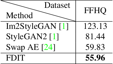 Figure 4 for Frequency Domain Image Translation: More Photo-realistic, Better Identity-preserving