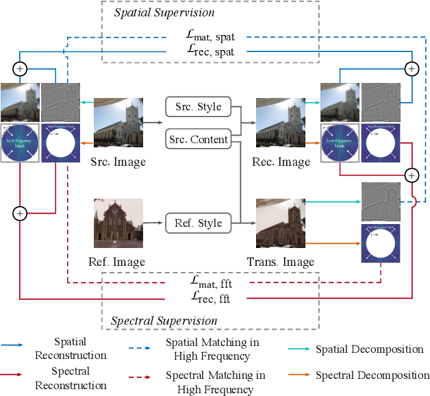 Figure 3 for Frequency Domain Image Translation: More Photo-realistic, Better Identity-preserving