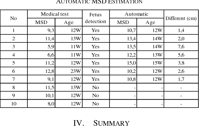 Table III from Automatic Gestational Age Estimation Based on
