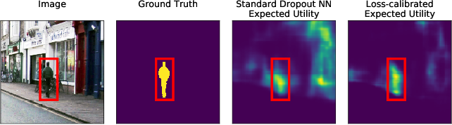 Figure 1 for Loss-Calibrated Approximate Inference in Bayesian Neural Networks