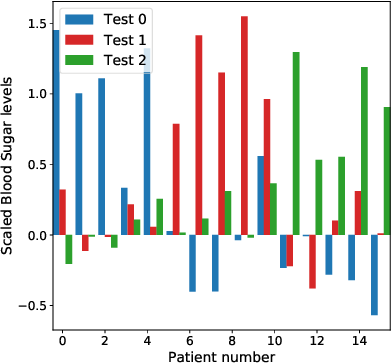 Figure 3 for Loss-Calibrated Approximate Inference in Bayesian Neural Networks