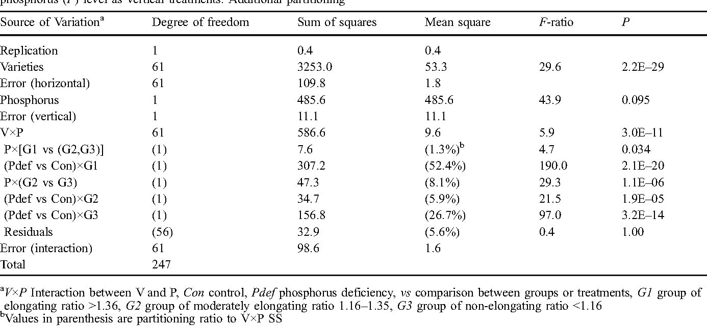 Table 1 ANOVA of root length in varietal screening. Strip-plot design was assigned with varieties (V) as horizontal treatments and phosphorus (P) level as vertical treatments. Additional partitioning was conducted within sum of squares of V×P, using orthogonal linear comparison