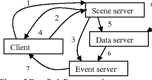 Figure 2 Data Path Representation Figure 3. Multiple Client Implementation