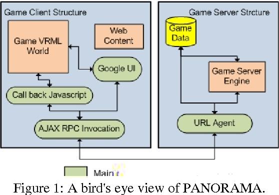 Figure 1: A bird's eye view of PANORAMA.