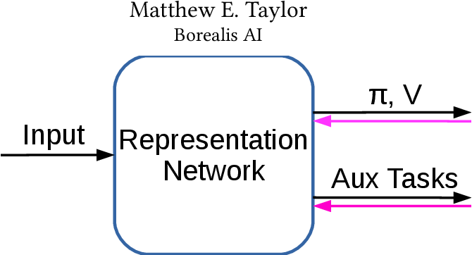 Figure 1 for Work in Progress: Temporally Extended Auxiliary Tasks