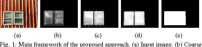 Figure 1 for Saliency Detection with Spaces of Background-based Distribution
