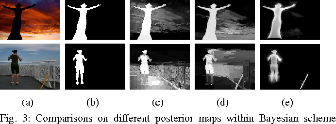 Figure 3 for Saliency Detection with Spaces of Background-based Distribution