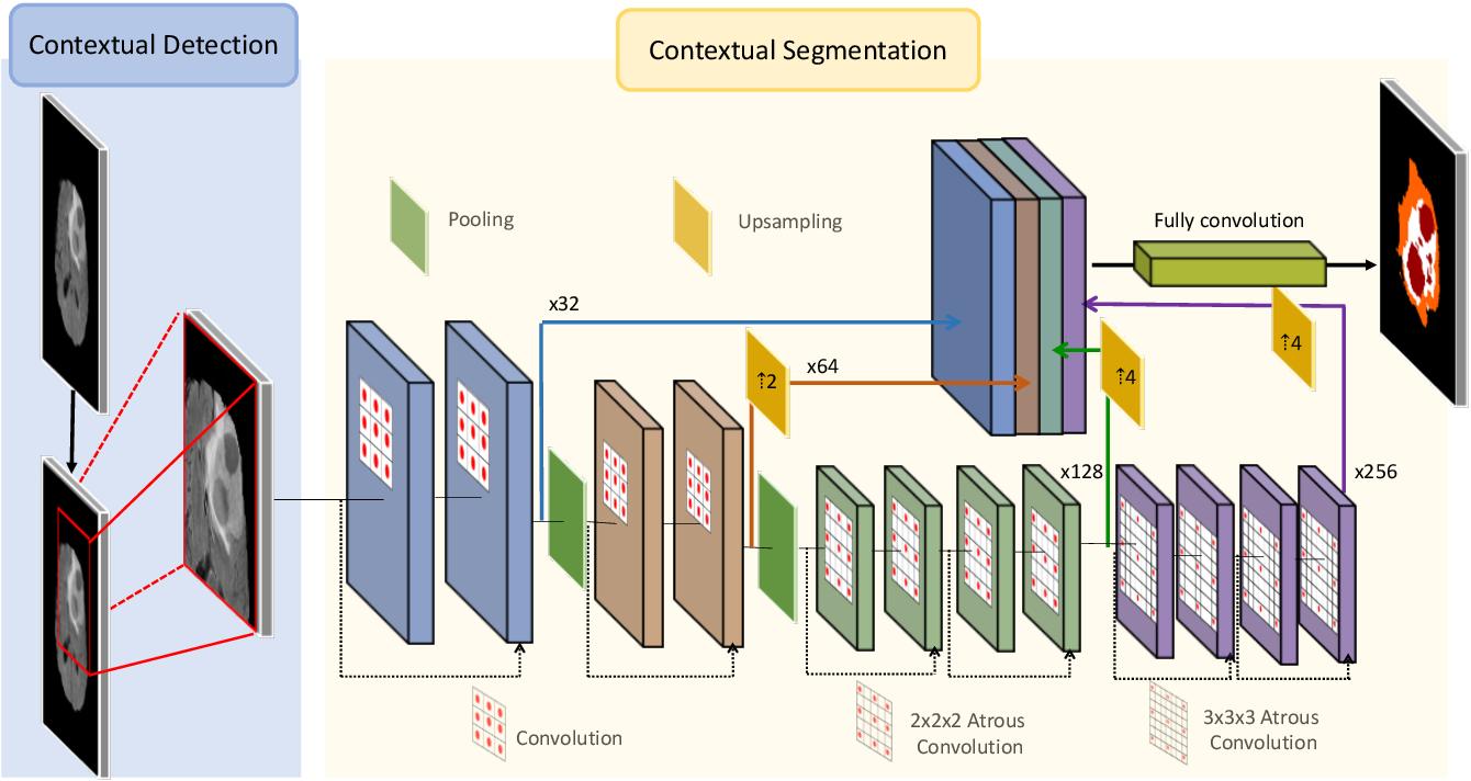 Figure 2 for A Multi-task Contextual Atrous Residual Network for Brain Tumor Detection & Segmentation