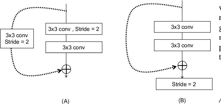 Figure 3 for A Multi-task Contextual Atrous Residual Network for Brain Tumor Detection & Segmentation