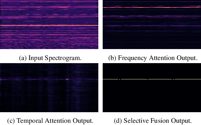 Figure 1 for Frequency-Temporal Attention Network for Singing Melody Extraction