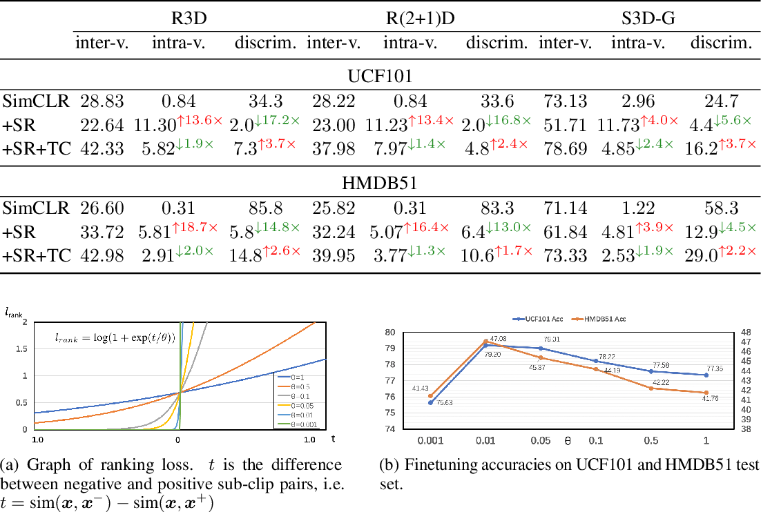 Figure 4 for How Incomplete is Contrastive Learning? An Inter-intra Variant Dual Representation Method for Self-supervised Video Recognition