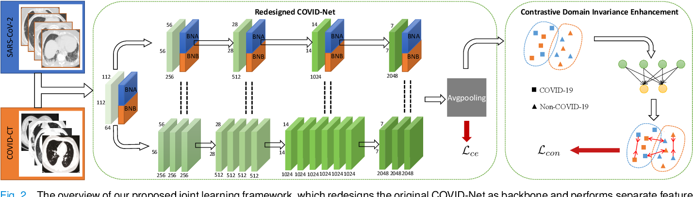 Figure 2 for Contrastive Cross-site Learning with Redesigned Net for COVID-19 CT Classification