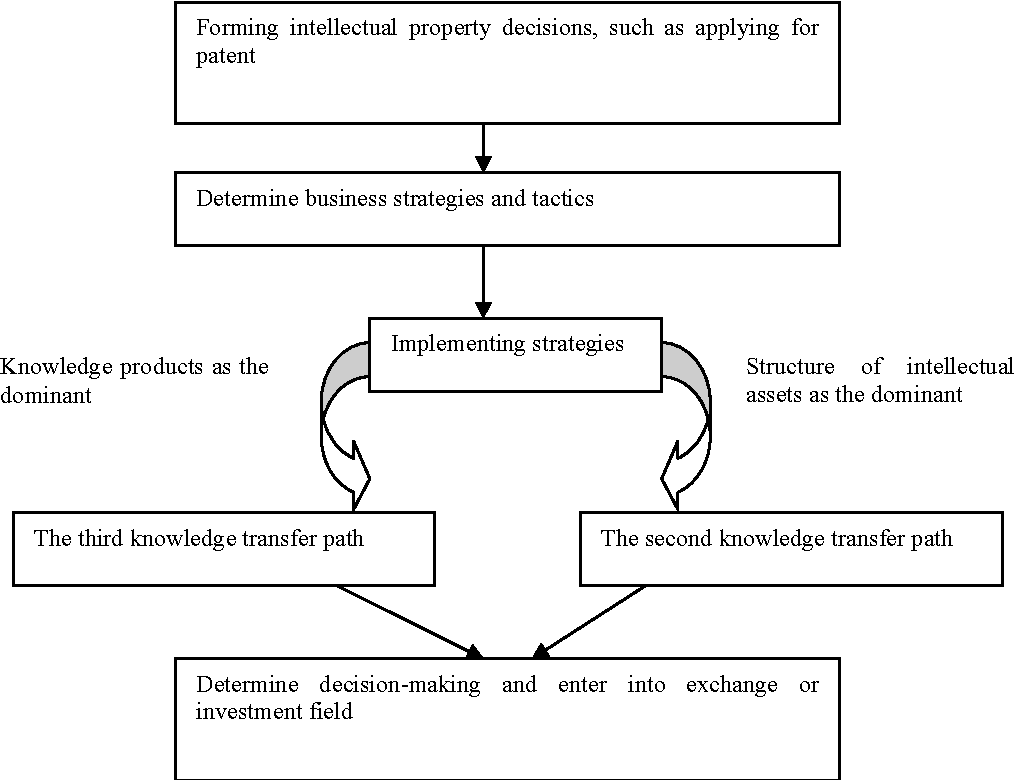 Figure 3 from Transfer Model of Employee's Tacit Knowledge