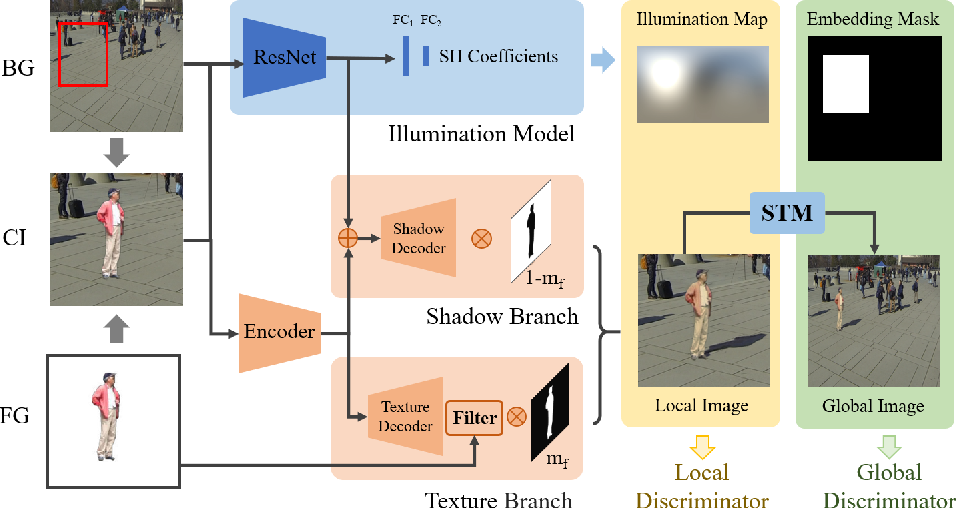 Figure 3 for Adversarial Image Composition with Auxiliary Illumination