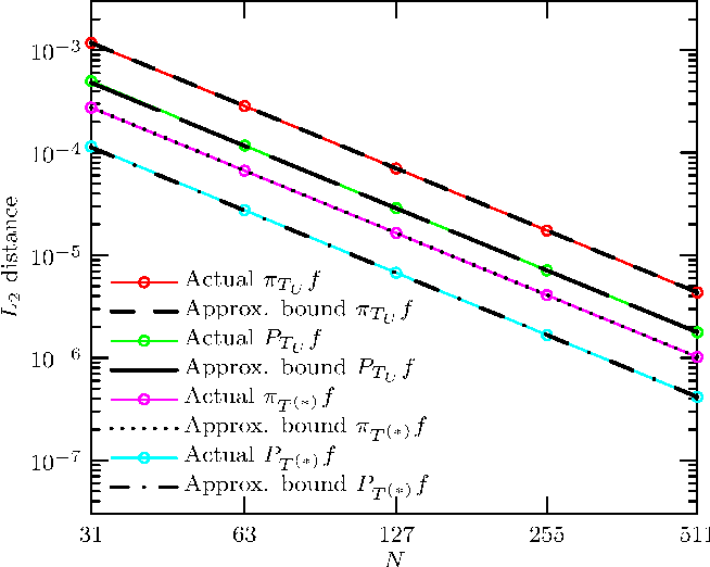 Figure 2 for Optimal Piecewise Linear Function Approximation for GPU-based Applications