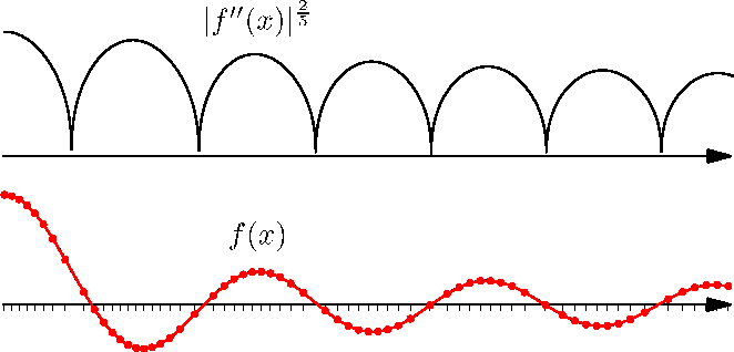 Figure 3 for Optimal Piecewise Linear Function Approximation for GPU-based Applications
