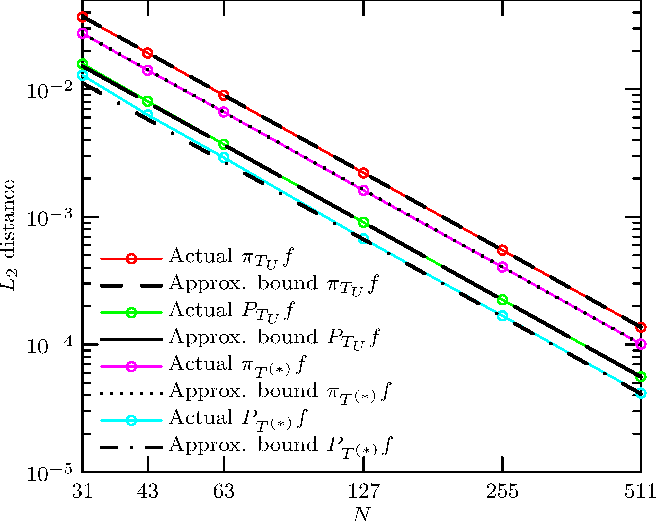Figure 4 for Optimal Piecewise Linear Function Approximation for GPU-based Applications