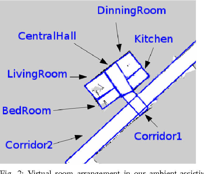 Figure 2 for Where to look first? Behaviour control for fetch-and-carry missions of service robots