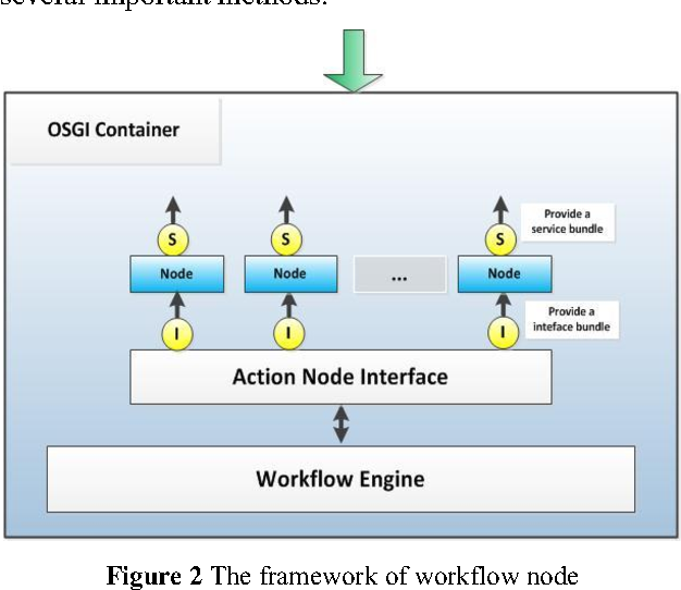 Figure 6 from Lightweight workflow engine based on HADOOP