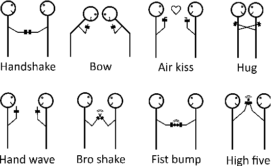 Figure 5: We evaluate the gesture recognition component on eight different greeting gestures.