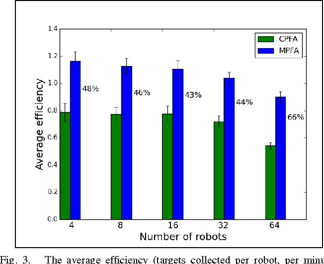 Figure 4 for A Scalable and Adaptable Multiple-Place Foraging Algorithm for Ant-Inspired Robot Swarms
