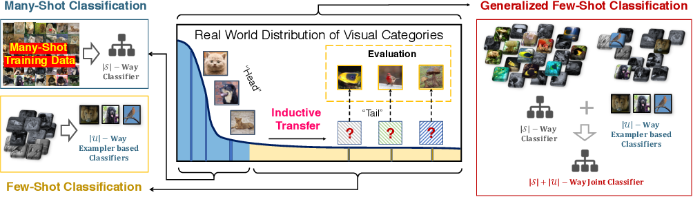 Figure 1 for Learning Classifier Synthesis for Generalized Few-Shot Learning