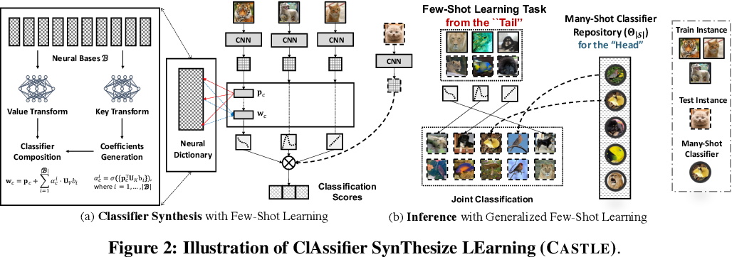 Figure 3 for Learning Classifier Synthesis for Generalized Few-Shot Learning