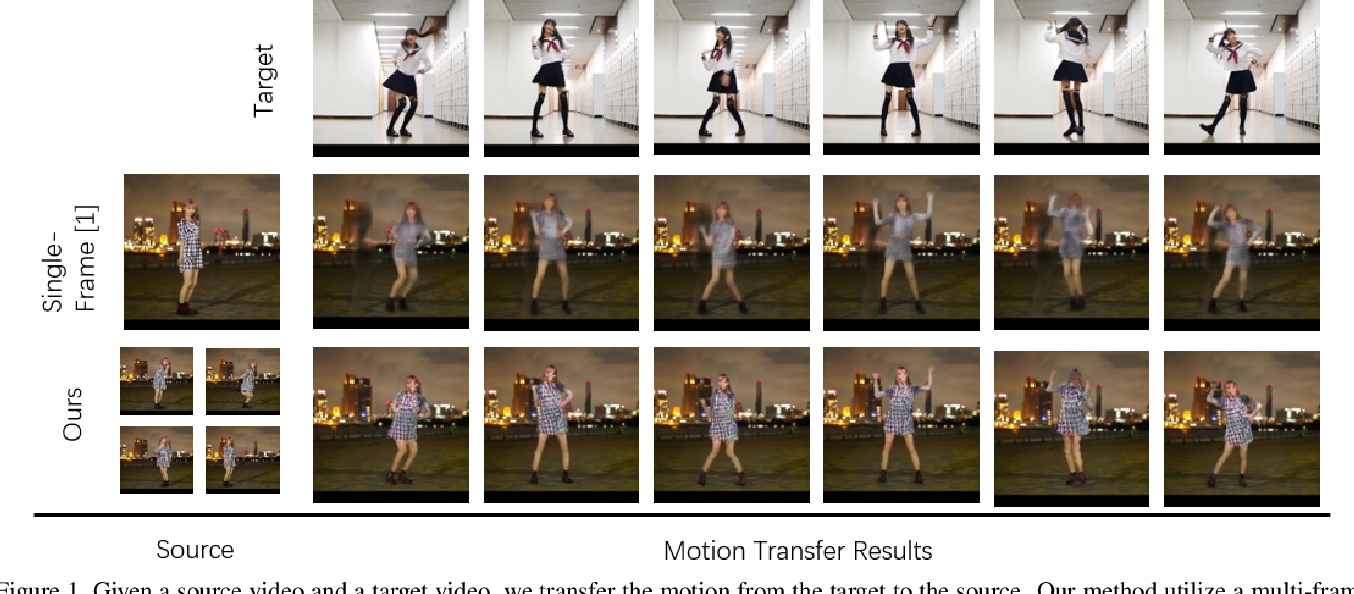 Figure 1 for Multi-Frame Content Integration with a Spatio-Temporal Attention Mechanism for Person Video Motion Transfer