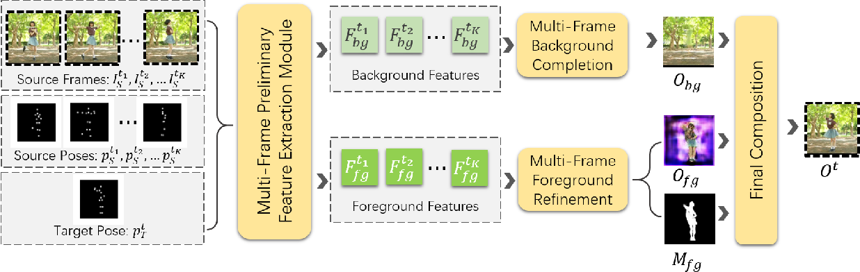 Figure 3 for Multi-Frame Content Integration with a Spatio-Temporal Attention Mechanism for Person Video Motion Transfer