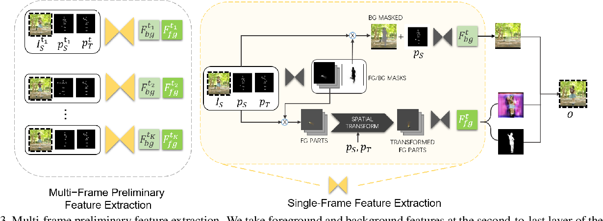 Figure 4 for Multi-Frame Content Integration with a Spatio-Temporal Attention Mechanism for Person Video Motion Transfer