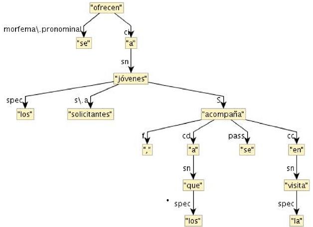 PDF] Text Simplification Tools for Spanish - Semantic Scholar