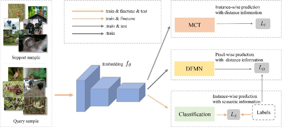 Figure 1 for A Transductive Multi-Head Model for Cross-Domain Few-Shot Learning