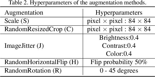Figure 3 for A Transductive Multi-Head Model for Cross-Domain Few-Shot Learning