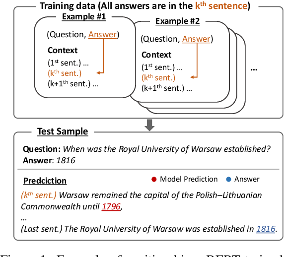 Figure 1 for Look at the First Sentence: Position Bias in Question Answering