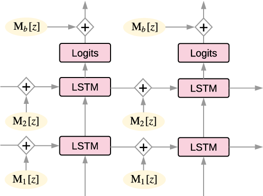 Figure 1 for Sequence to Sequence Mixture Model for Diverse Machine Translation