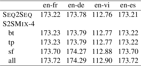 Figure 4 for Sequence to Sequence Mixture Model for Diverse Machine Translation