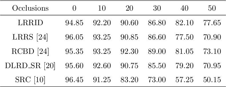 Figure 2 for Low-rank representations with incoherent dictionary for face recognition