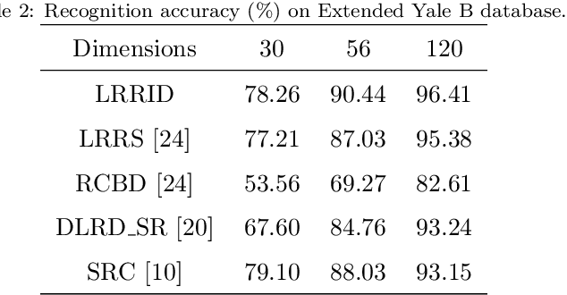 Figure 4 for Low-rank representations with incoherent dictionary for face recognition