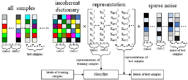Figure 1 for Low-rank representations with incoherent dictionary for face recognition