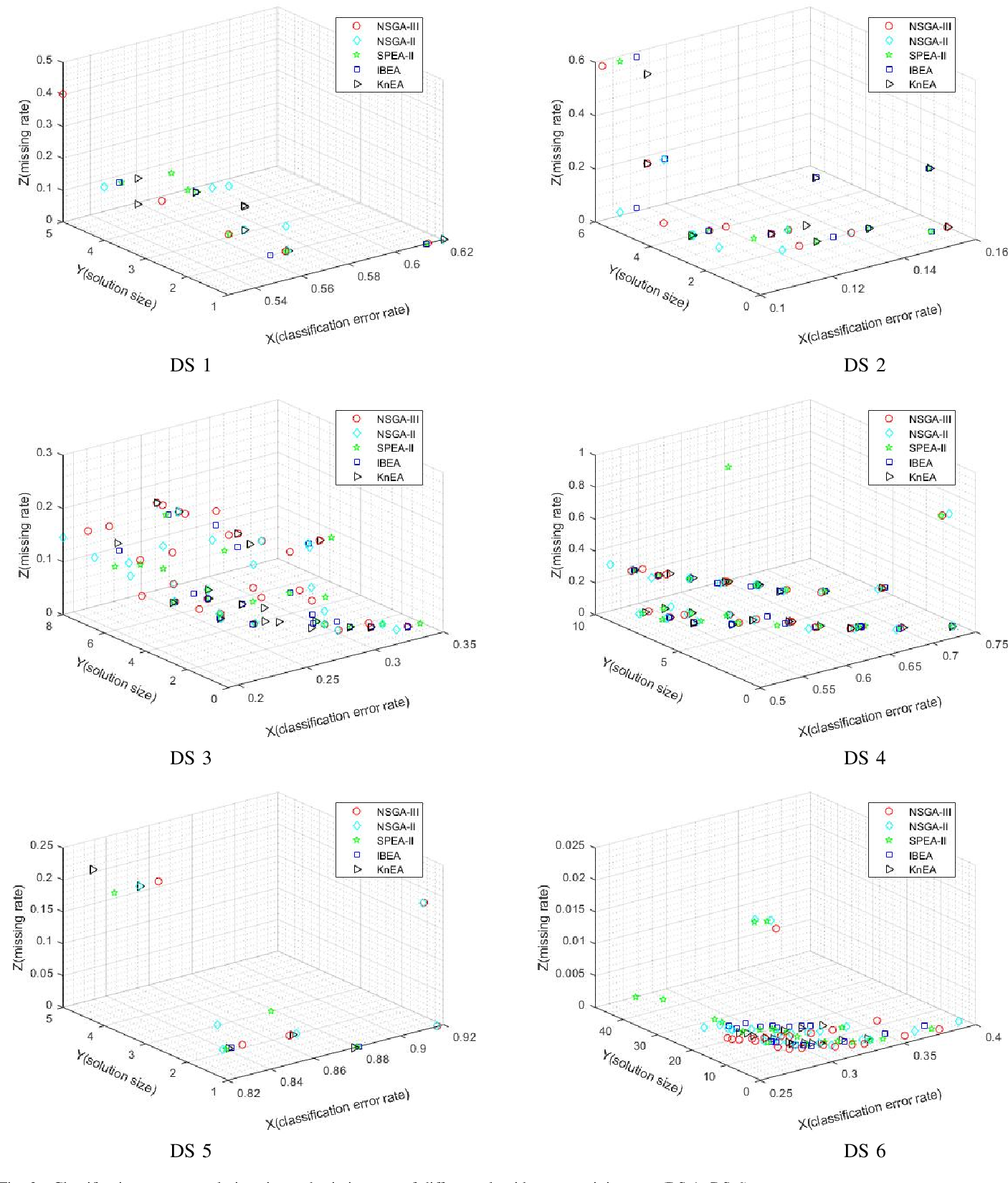 Figure 2 for Multi-objective Feature Selection with Missing Data in Classification