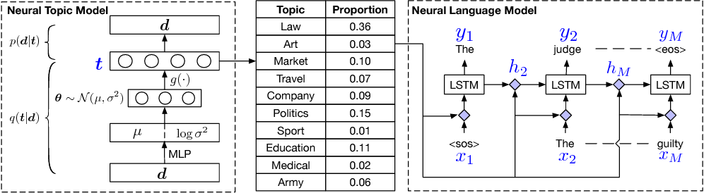Figure 1 for Topic Compositional Neural Language Model