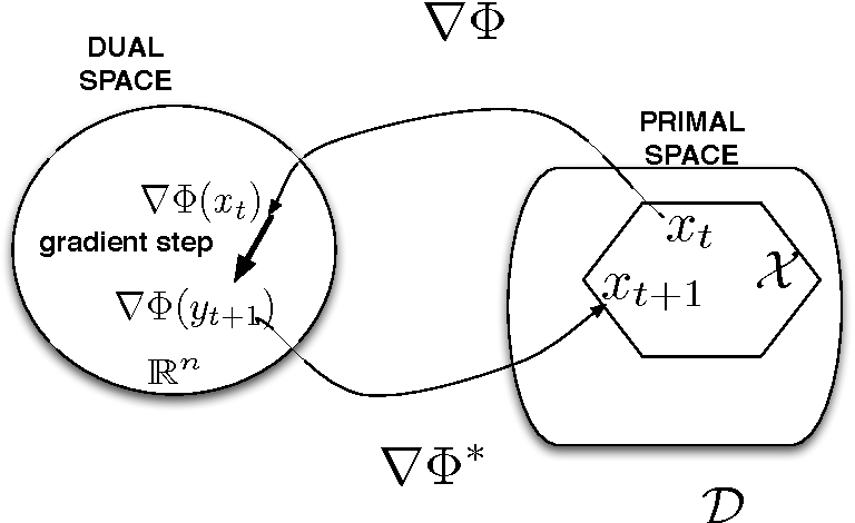 Figure 1 for Proximal Reinforcement Learning: A New Theory of Sequential Decision Making in Primal-Dual Spaces