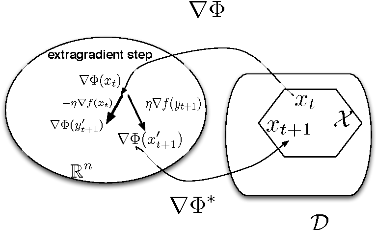 Figure 3 for Proximal Reinforcement Learning: A New Theory of Sequential Decision Making in Primal-Dual Spaces