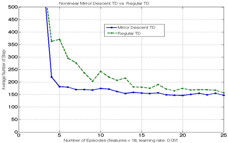 dual-convergence thesis Phd thesis, dept of electrical engineering and computer dimension and outperform the gradient descent algorithm by science on dual convergence of the distributed newton method for network utility novel convergence rate analysis for dual iterations that enable maximization.