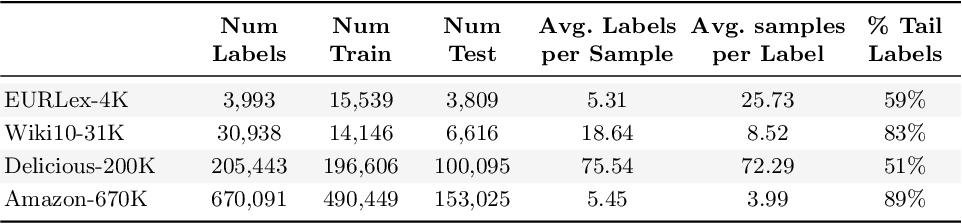 Figure 1 for Stratified Sampling for Extreme Multi-Label Data