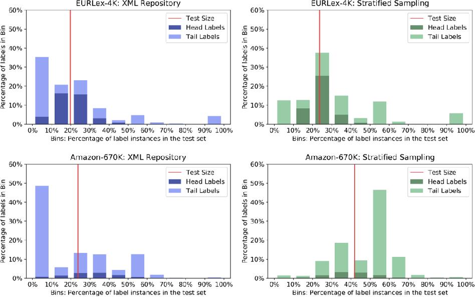 Figure 4 for Stratified Sampling for Extreme Multi-Label Data