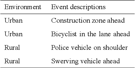 Figure 4 for Examining the Effects of Emotional Valence and Arousal on Takeover Performance in Conditionally Automated Driving