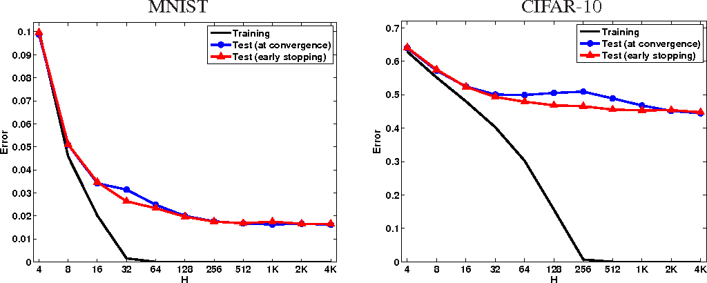 Figure 1 for In Search of the Real Inductive Bias: On the Role of Implicit Regularization in Deep Learning